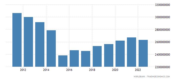 antigua and barbuda net domestic credit current lcu wb data