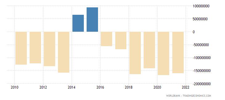 antigua and barbuda net financial account bop current us$ wb data