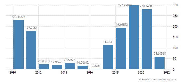 antigua and barbuda net oda received per capita us dollar wb data