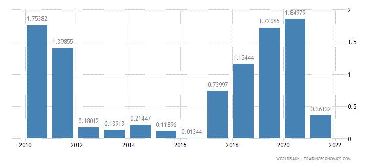 antigua and barbuda net oda received percent of gni wb data