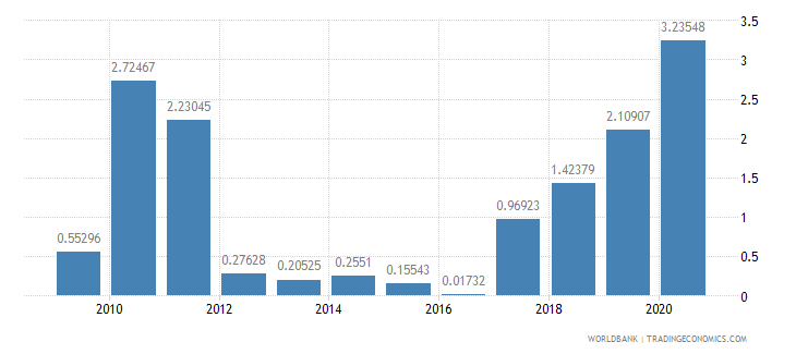 antigua and barbuda net oda received percent of imports of goods and services wb data