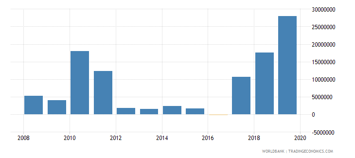 antigua and barbuda net official development assistance and official aid received constant 2007 us dollar wb data