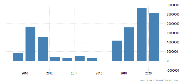 antigua and barbuda net official development assistance received constant 2007 us dollar wb data