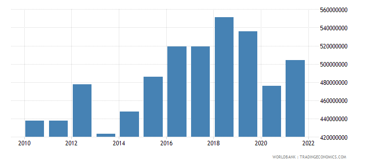antigua and barbuda net taxes on products current lcu wb data