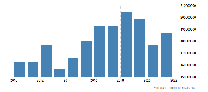 antigua and barbuda net taxes on products us dollar wb data