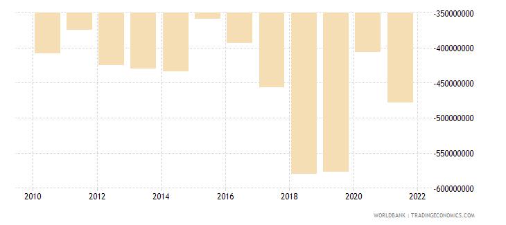 antigua and barbuda net trade in goods bop us dollar wb data