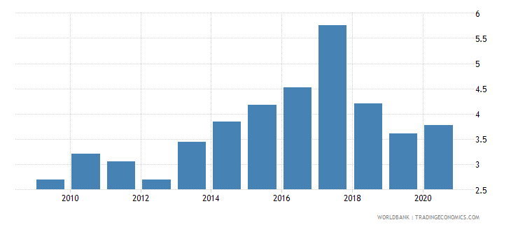 antigua and barbuda new business density new registrations per 1000 people ages 15 64 wb data