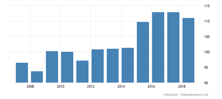 antigua and barbuda nominal effecive exchange rate wb data