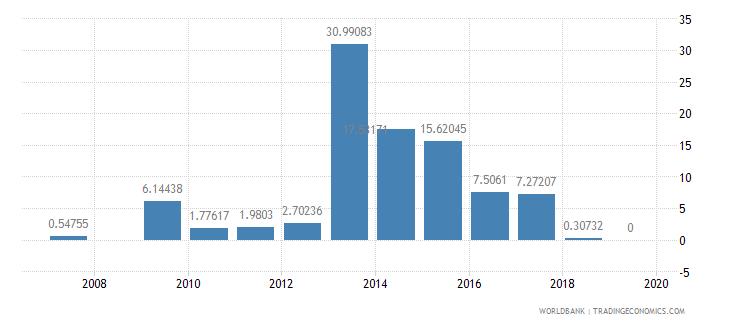 antigua and barbuda ores and metals exports percent of merchandise exports wb data