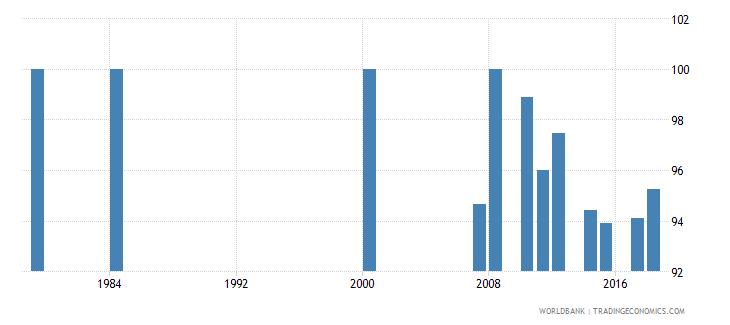 antigua and barbuda percentage of enrolment in pre primary education in private institutions percent wb data