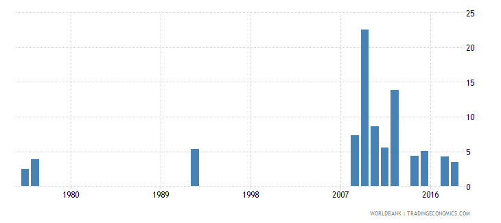 antigua and barbuda percentage of repeaters in grade 1 of primary education female percent wb data