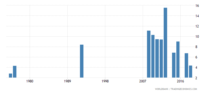 antigua and barbuda percentage of repeaters in grade 1 of primary education male percent wb data