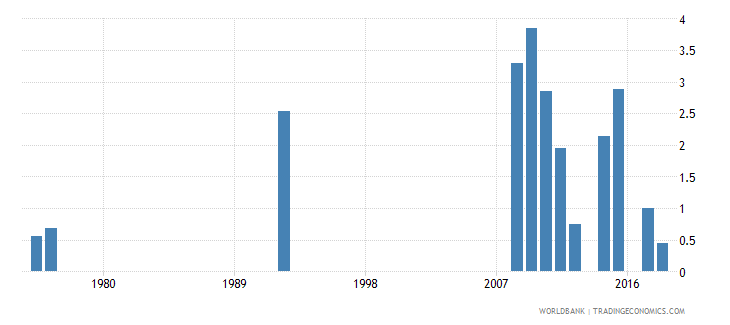 antigua and barbuda percentage of repeaters in grade 2 of primary education female percent wb data