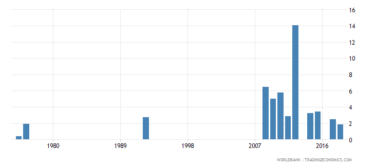 antigua and barbuda percentage of repeaters in grade 2 of primary education male percent wb data
