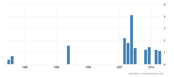 antigua and barbuda percentage of repeaters in grade 3 of primary education female percent wb data