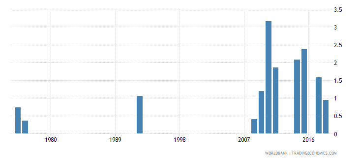antigua and barbuda percentage of repeaters in grade 4 of primary education female percent wb data