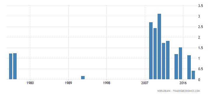 antigua and barbuda percentage of repeaters in grade 5 of primary education female percent wb data