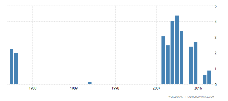 antigua and barbuda percentage of repeaters in grade 5 of primary education male percent wb data