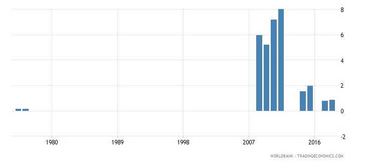 antigua and barbuda percentage of repeaters in grade 6 of primary education female percent wb data