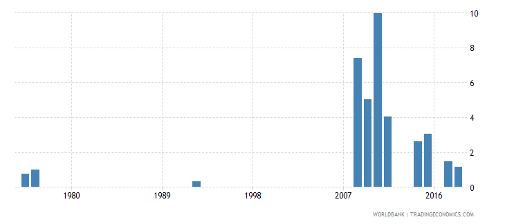 antigua and barbuda percentage of repeaters in grade 6 of primary education male percent wb data