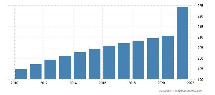 antigua and barbuda population density people per sq km wb data