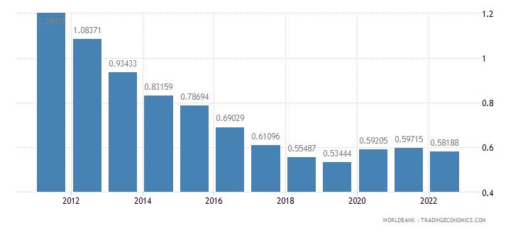 antigua and barbuda population growth annual percent wb data