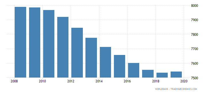 antigua and barbuda population of compulsory school age female number wb data