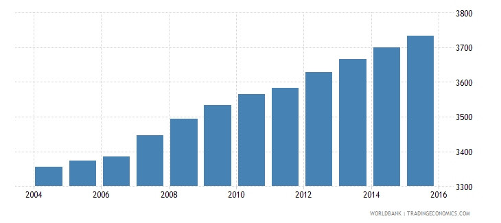 antigua and barbuda population of the official age for tertiary education female number wb data
