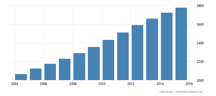 antigua and barbuda population of the official age for tertiary education male number wb data