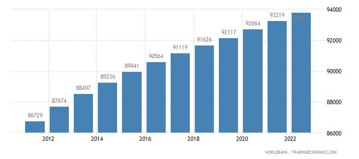 antigua and barbuda population total wb data
