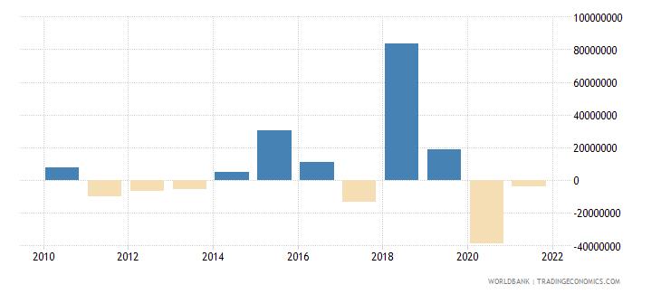 antigua and barbuda portfolio investment excluding lcfar bop us dollar wb data
