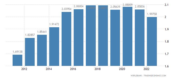 antigua and barbuda ppp conversion factor gdp lcu per international dollar wb data