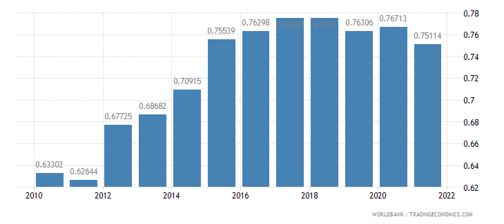 antigua and barbuda ppp conversion factor gdp to market exchange rate ratio wb data
