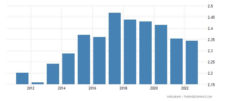 antigua and barbuda ppp conversion factor private consumption lcu per international dollar wb data