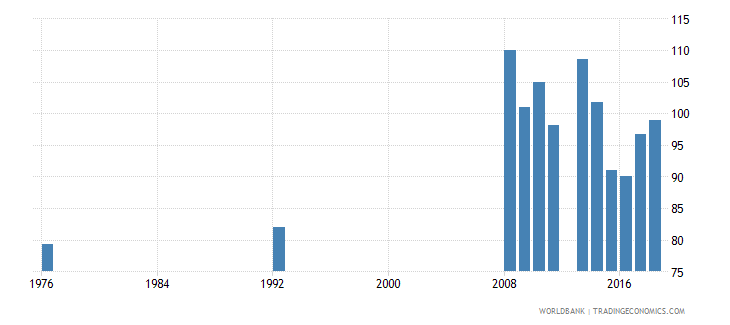 antigua and barbuda primary completion rate female percent of relevant age group wb data