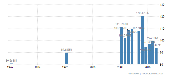 antigua and barbuda primary completion rate male percent of relevant age group wb data