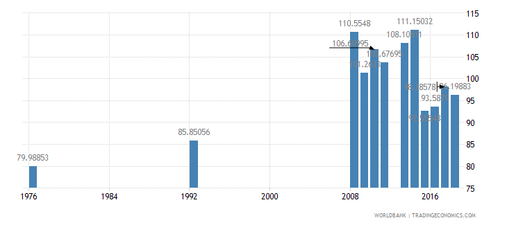 antigua and barbuda primary completion rate total percent of relevant age group wb data