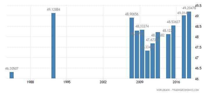 antigua and barbuda primary education pupils percent female wb data