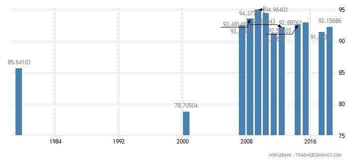 antigua and barbuda primary education teachers percent female wb data