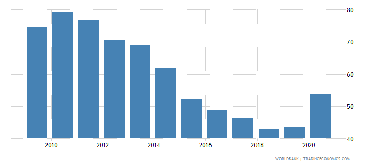 antigua and barbuda private credit by deposit money banks to gdp percent wb data