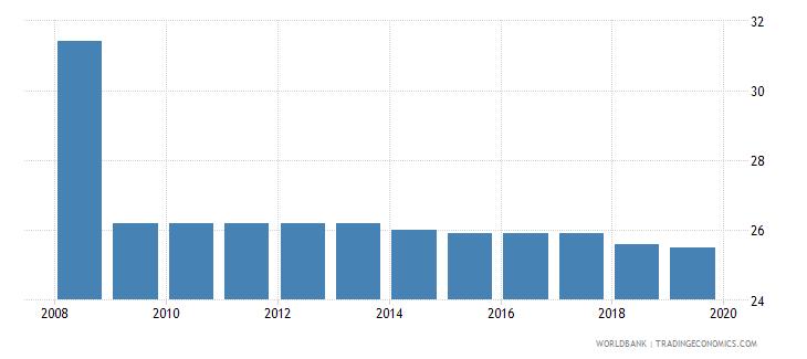 antigua and barbuda profit tax percent of commercial profits wb data