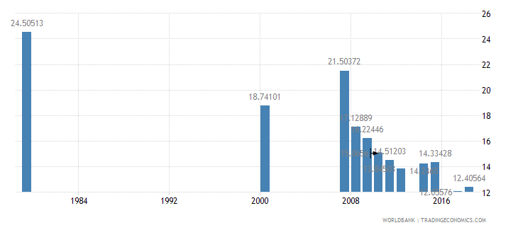antigua and barbuda pupil teacher ratio primary wb data