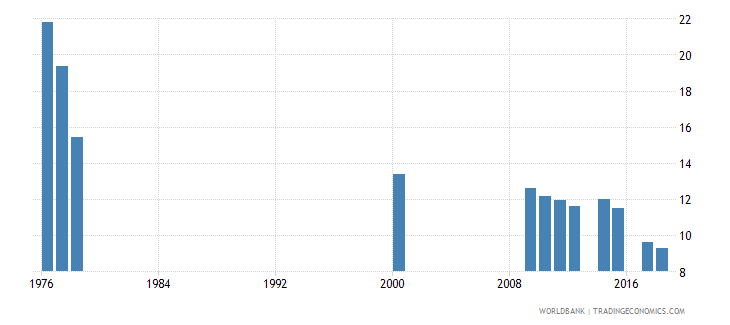 antigua and barbuda pupil teacher ratio secondary wb data