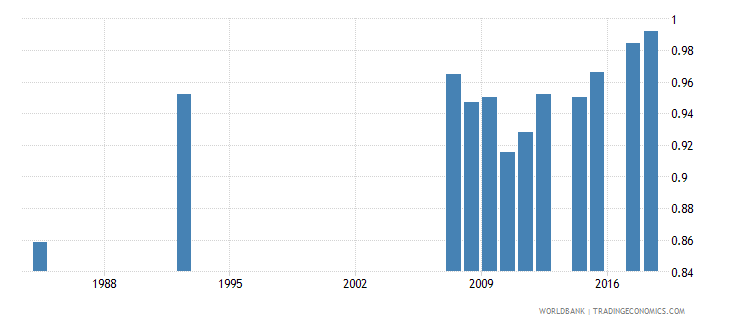 antigua and barbuda ratio of female to male primary enrollment percent wb data