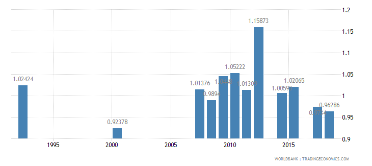antigua and barbuda ratio of female to male secondary enrollment percent wb data