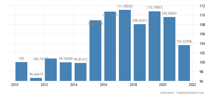 antigua and barbuda real effective exchange rate index 2000  100 wb data