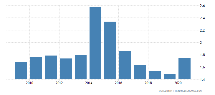 antigua and barbuda remittance inflows to gdp percent wb data
