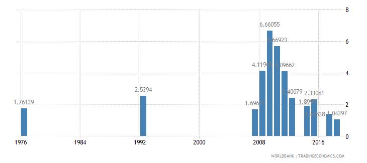 antigua and barbuda repeaters primary female percent of female enrollment wb data