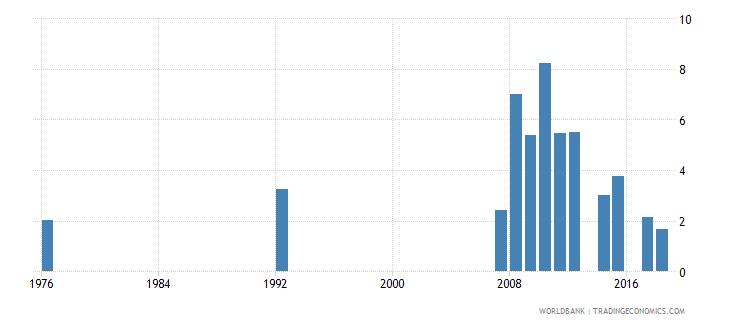 antigua and barbuda repeaters primary male percent of male enrollment wb data