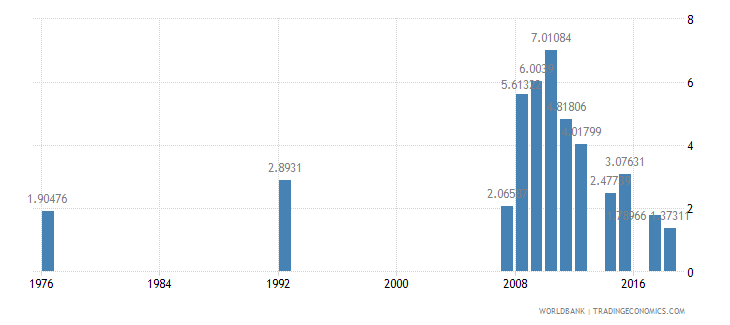 antigua and barbuda repeaters primary total percent of total enrollment wb data